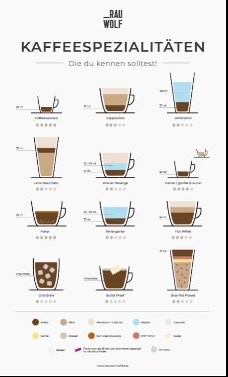 Kaffeespezialitäten im Überblick